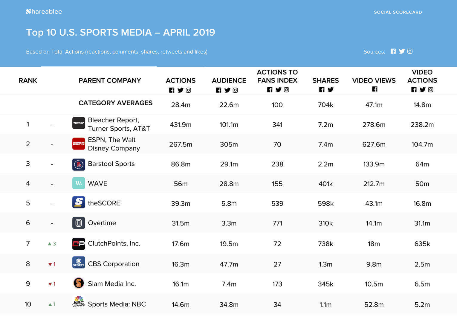 Pushdy - Top 10 U.S Sports Media - April 2019